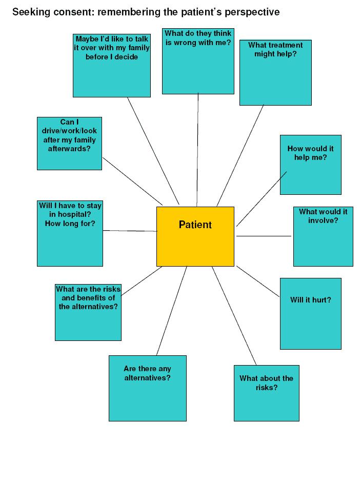 consent-patientperspective